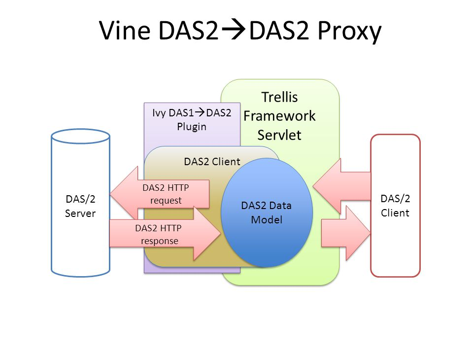 Trellis Framework Servlet Ivy DAS1  DAS2 Plugin DAS2 Client Vine DAS2  DAS2 Proxy DAS2 Data Model DAS/2 Server DAS/2 Client DAS2 HTTP request DAS2 HTTP response DAS2 HTTP response