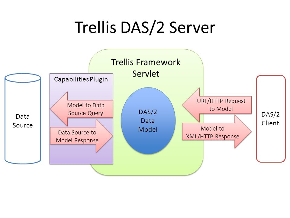 Trellis Framework Servlet Capabilities Plugin Trellis DAS/2 Server DAS/2 Data Model Model to XML/HTTP Response Model to XML/HTTP Response URL/HTTP Request to Model URL/HTTP Request to Model Model to Data Source Query Data Source to Model Response Data Source DAS/2 Client