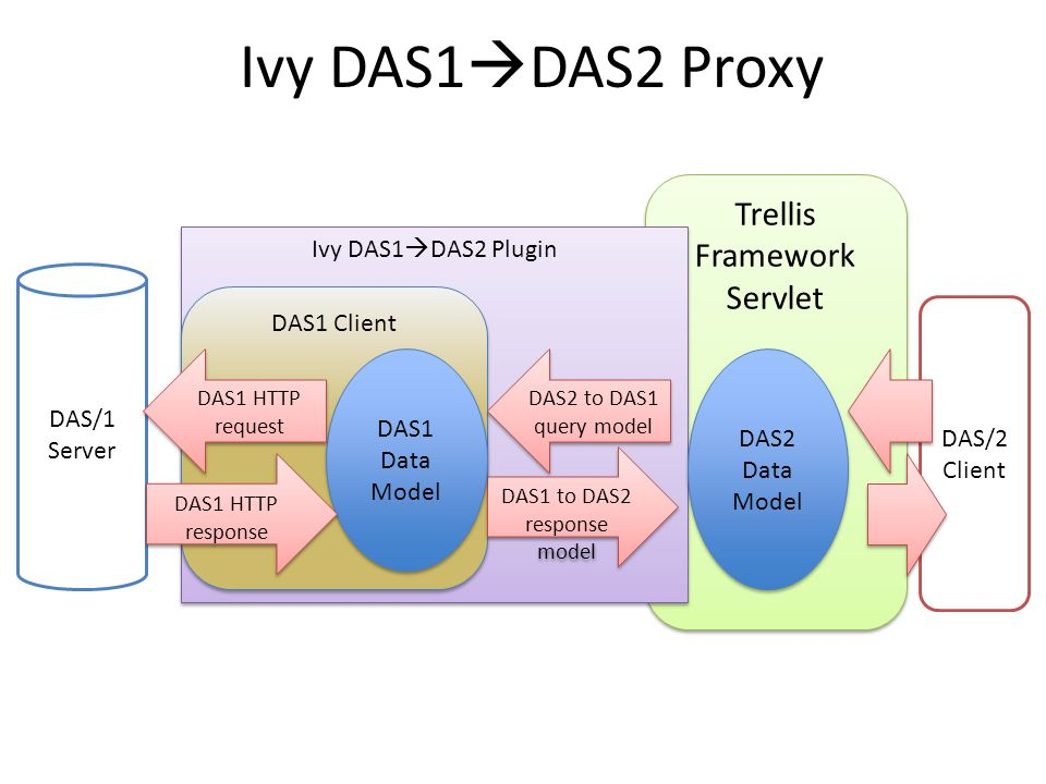 Trellis Framework Servlet Ivy DAS1  DAS2 Plugin DAS1 Client Ivy DAS1  DAS2 Proxy DAS2 Data Model DAS2 to DAS1 query model DAS1 to DAS2 response model DAS/1 Server DAS/2 Client DAS1 Data Model DAS1 HTTP request DAS1 HTTP response