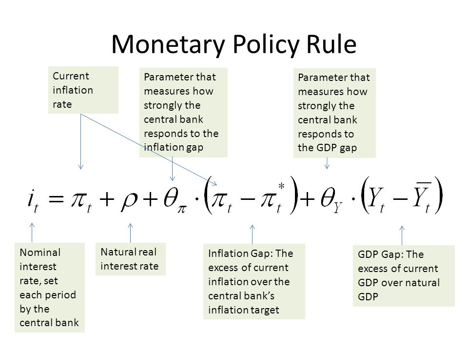 Monetary Policy Rule Nominal interest rate, set each period by the central bank Current inflation rate Natural real interest rate Parameter that measures how strongly the central bank responds to the inflation gap Parameter that measures how strongly the central bank responds to the GDP gap Inflation Gap: The excess of current inflation over the central bank's inflation target GDP Gap: The excess of current GDP over natural GDP