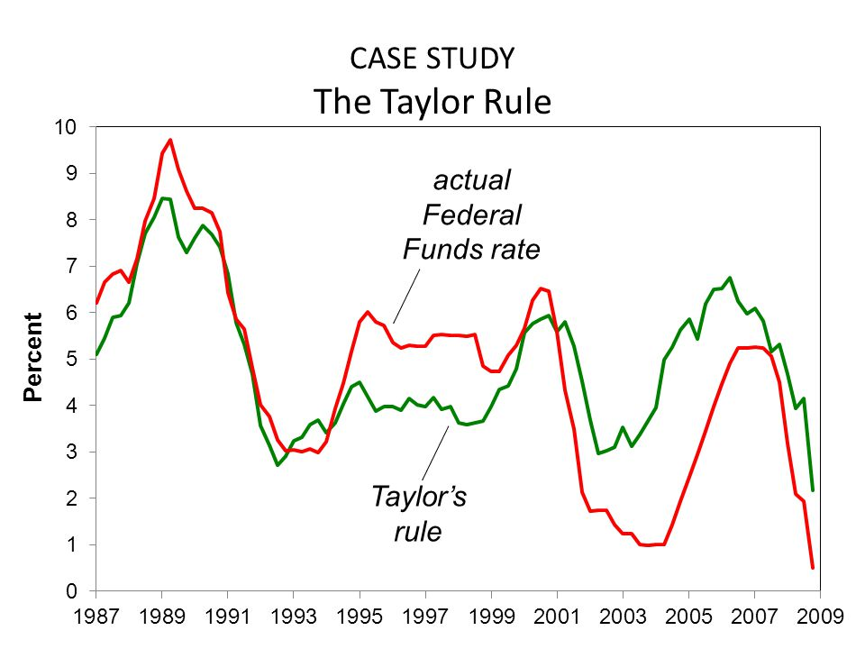 CASE STUDY The Taylor Rule Taylor's rule actual Federal Funds rate