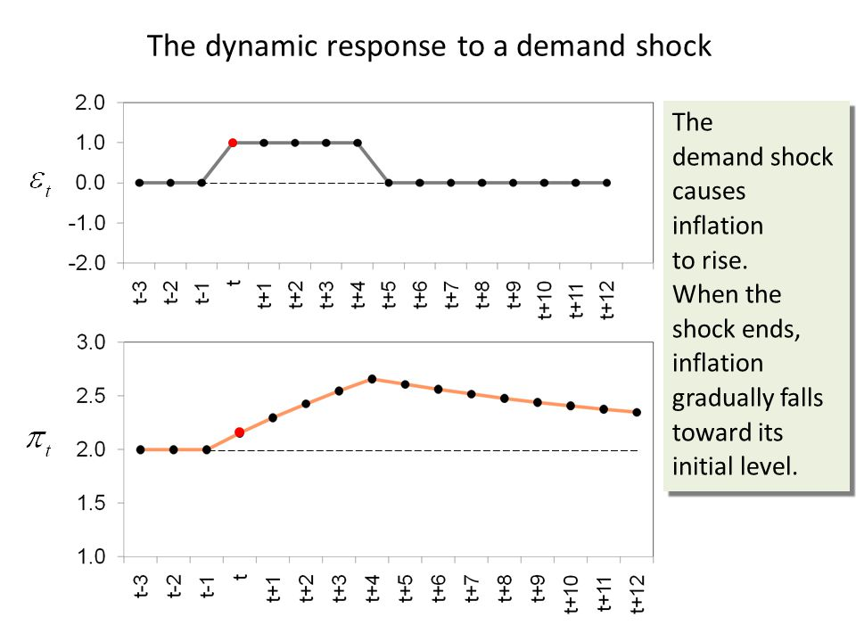 The dynamic response to a demand shock The demand shock causes inflation to rise.