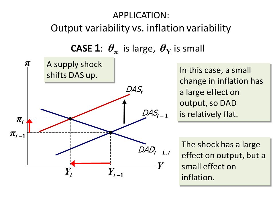 APPLICATION: Output variability vs.