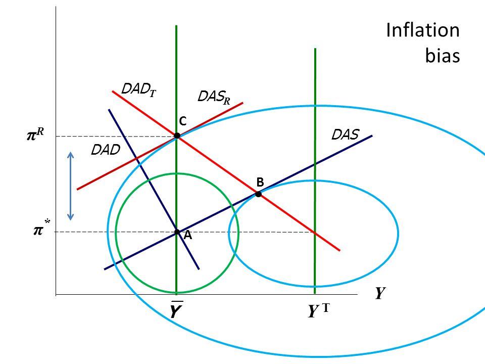 Inflation bias π*π* Y DAS DAD A DAS R Y TY T πRπR B DAD T C