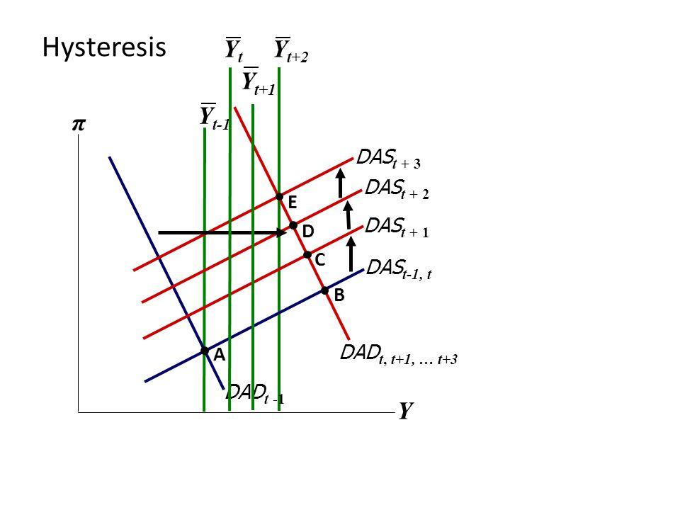 Y t+2 Hysteresis Y π DAS t-1, t Y t-1 DAD t, t+1, … t+3 DAD t -1 A DAS t + 1 C DAS t + 2 D DAS t + 3 E B YtYt Y t+1
