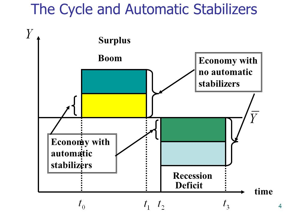 4 time Boom Recession Economy with no automatic stabilizers Economy with automatic stabilizers The Cycle and Automatic Stabilizers Surplus Deficit