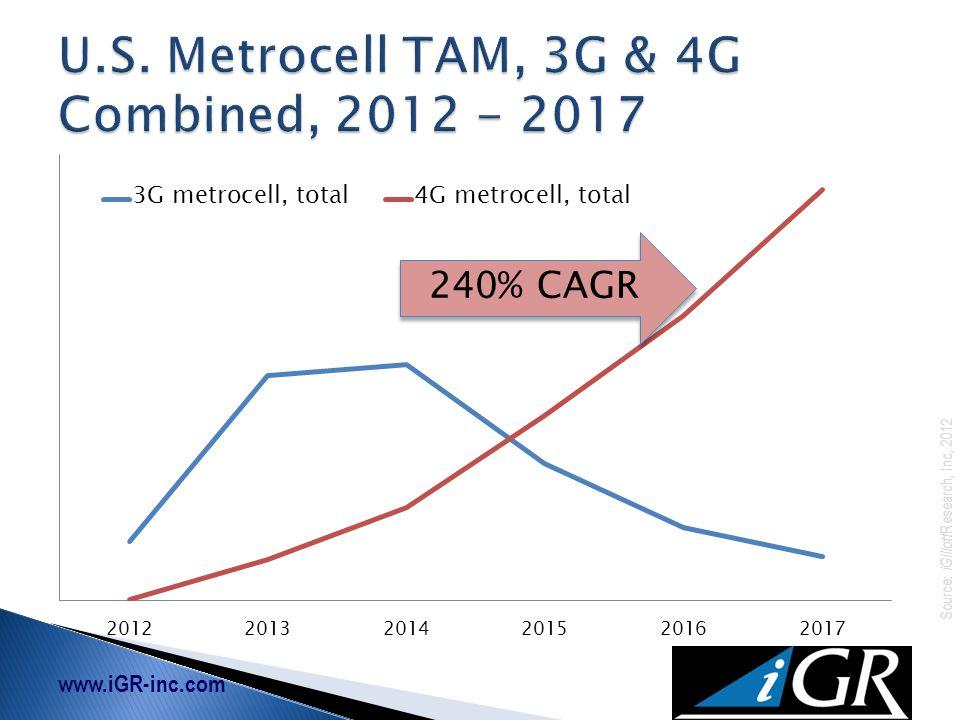 www.iGR-inc.com Source: iGillott Research, Inc, 2012 240% CAGR