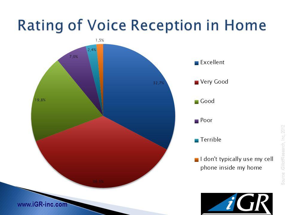 www.iGR-inc.com Source: iGillott Research, Inc, 2012
