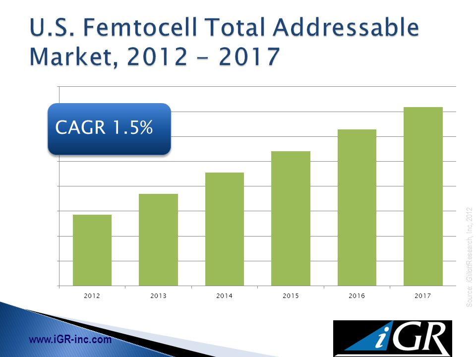 www.iGR-inc.com Source: iGillott Research, Inc, 2012 21.2 million