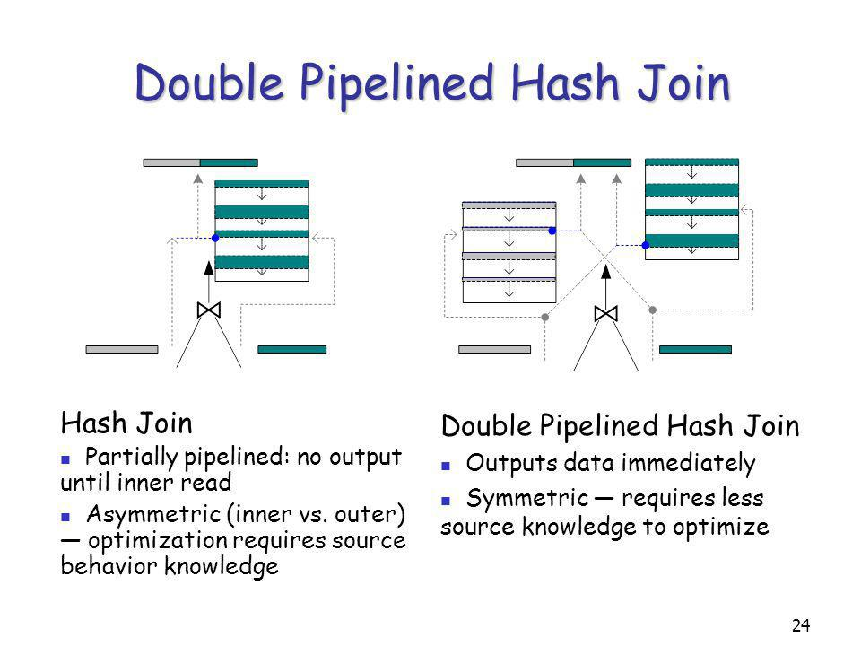 24 Double Pipelined Hash Join Hash Join Partially pipelined: no output until inner read Asymmetric (inner vs.