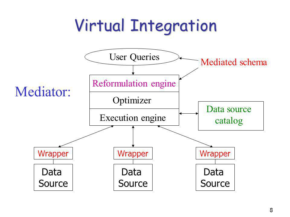 8 Virtual Integration Data Source Wrapper Mediator: User Queries Mediated schema Data source catalog Reformulation engine Optimizer Execution engine Data Source Data Source Wrapper