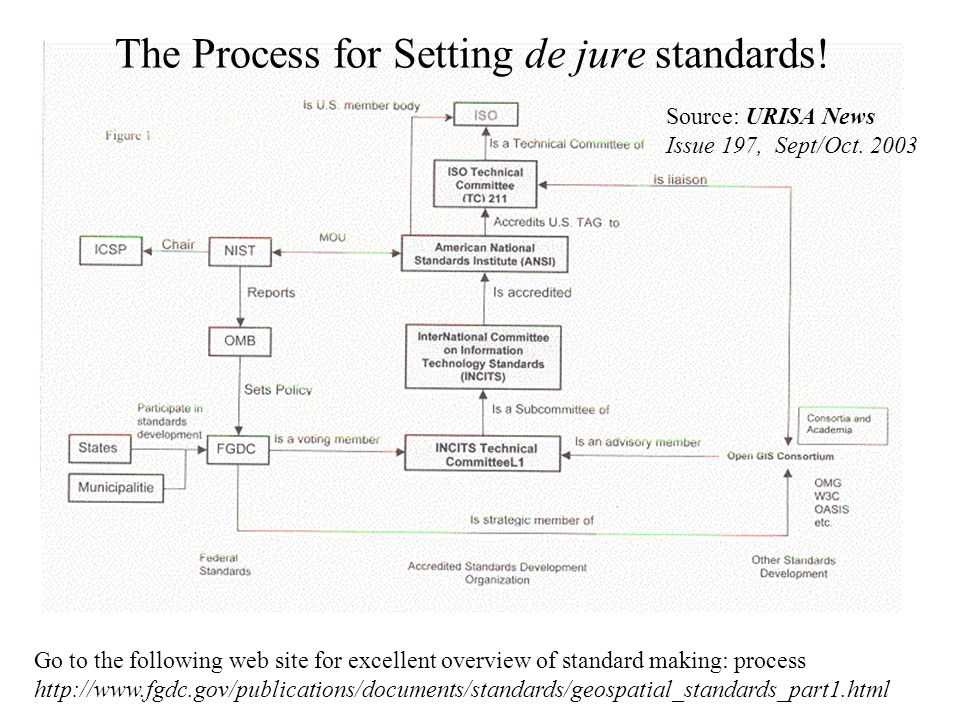 The Process for Setting de jure standards! Source: URISA News Issue 197, Sept/Oct. 2003 Go to the following web site for excellent overview of standar
