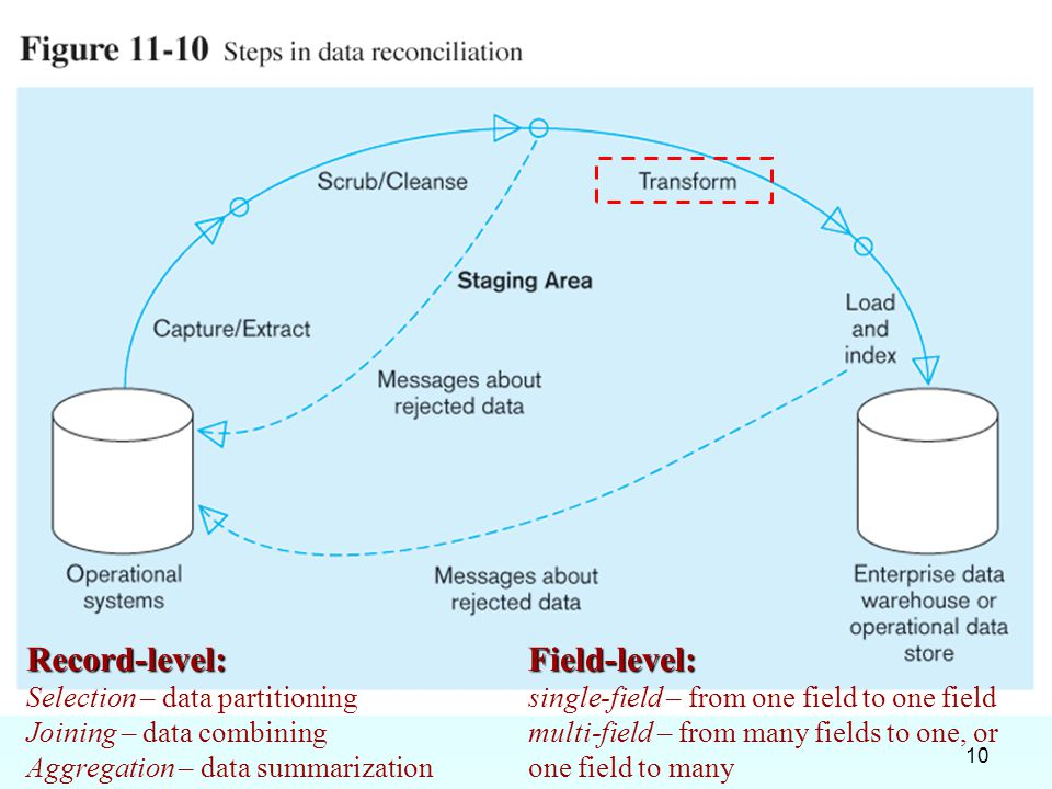 10 Record-level: Selection – data partitioning Joining – data combining Aggregation – data summarizationField-level: single-field – from one field to