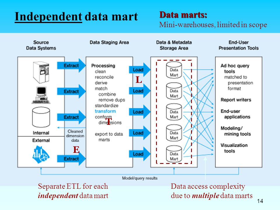 14 Independent data mart Data marts: Mini-warehouses, limited in scope E T L Separate ETL for each independent data mart Data access complexity due to