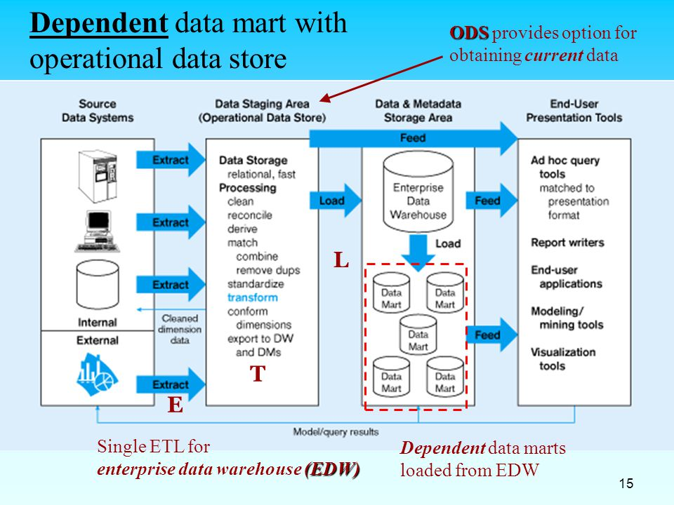 15 Dependent data mart with operational data store E T L Single ETL for (EDW) enterprise data warehouse (EDW) ODS ODS provides option for obtaining cu