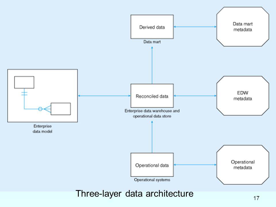 17 Three-layer data architecture