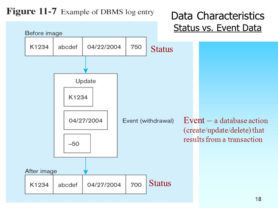 18 Data Characteristics Status vs. Event Data Status Event – a database action (create/update/delete) that results from a transaction