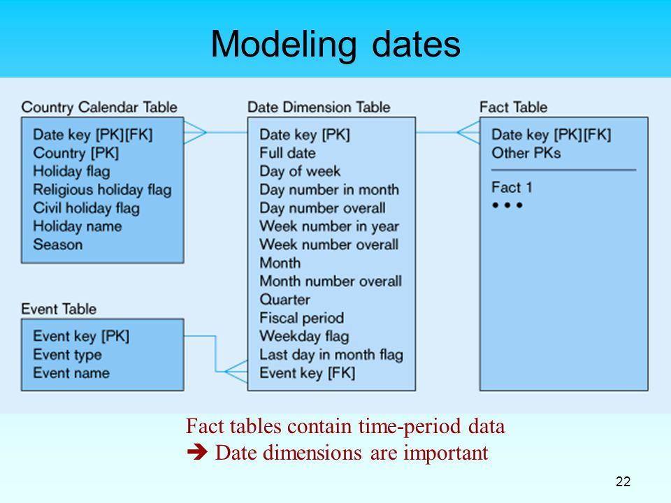 22 Modeling dates Fact tables contain time-period data  Date dimensions are important