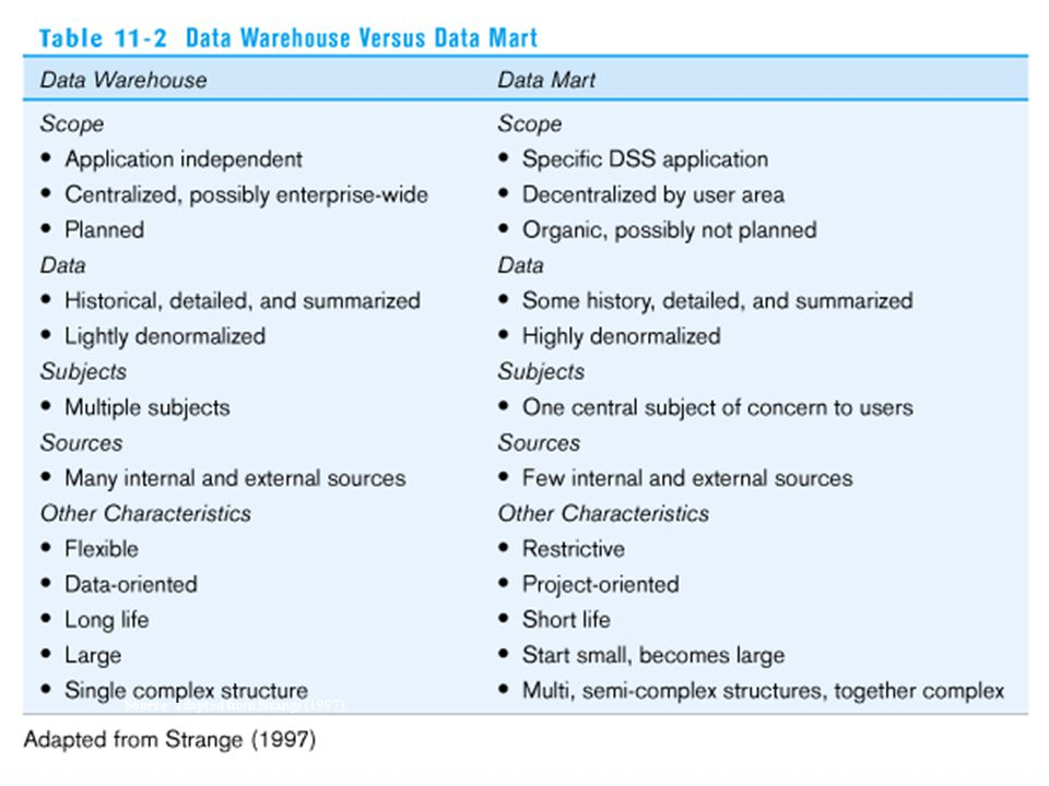 16 E T L Near real-time ETL for @active Data Warehouse ODS data warehouse ODS and data warehouse are one and the same Data marts are NOT separate databases, but logical views of the data warehouse  Easier to create new data marts