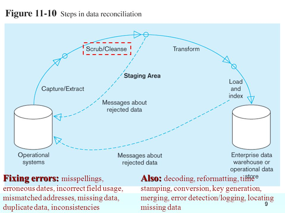 10 Record-level: Selection – data partitioning Joining – data combining Aggregation – data summarizationField-level: single-field – from one field to one field multi-field – from many fields to one, or one field to many