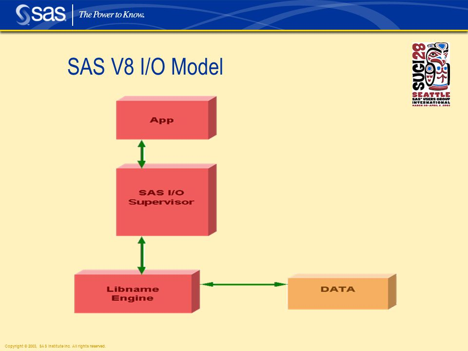 Copyright © 2003, SAS Institute Inc. All rights reserved. SAS V8 I/O Model
