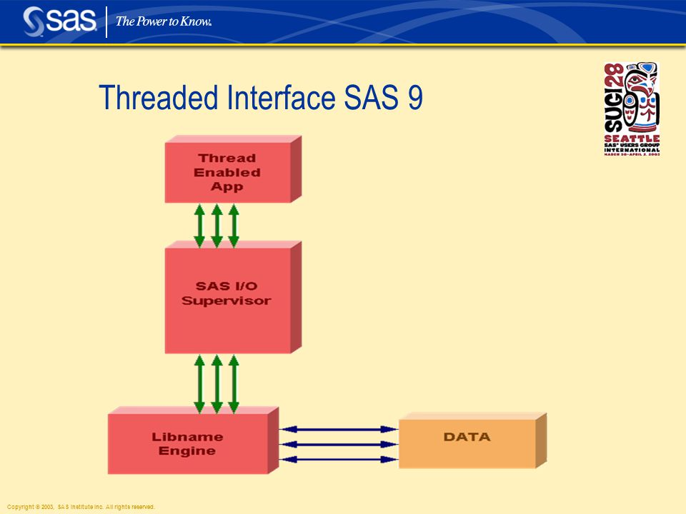 Copyright © 2003, SAS Institute Inc. All rights reserved. Threaded Interface SAS 9