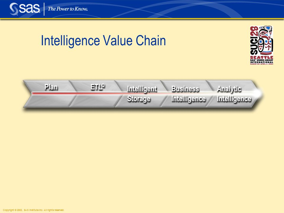 Copyright © 2003, SAS Institute Inc. All rights reserved. Intelligence Value Chain Silver into Gold