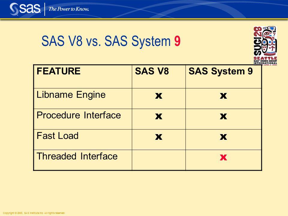 Copyright © 2003, SAS Institute Inc. All rights reserved. SAS V8 I/O Model