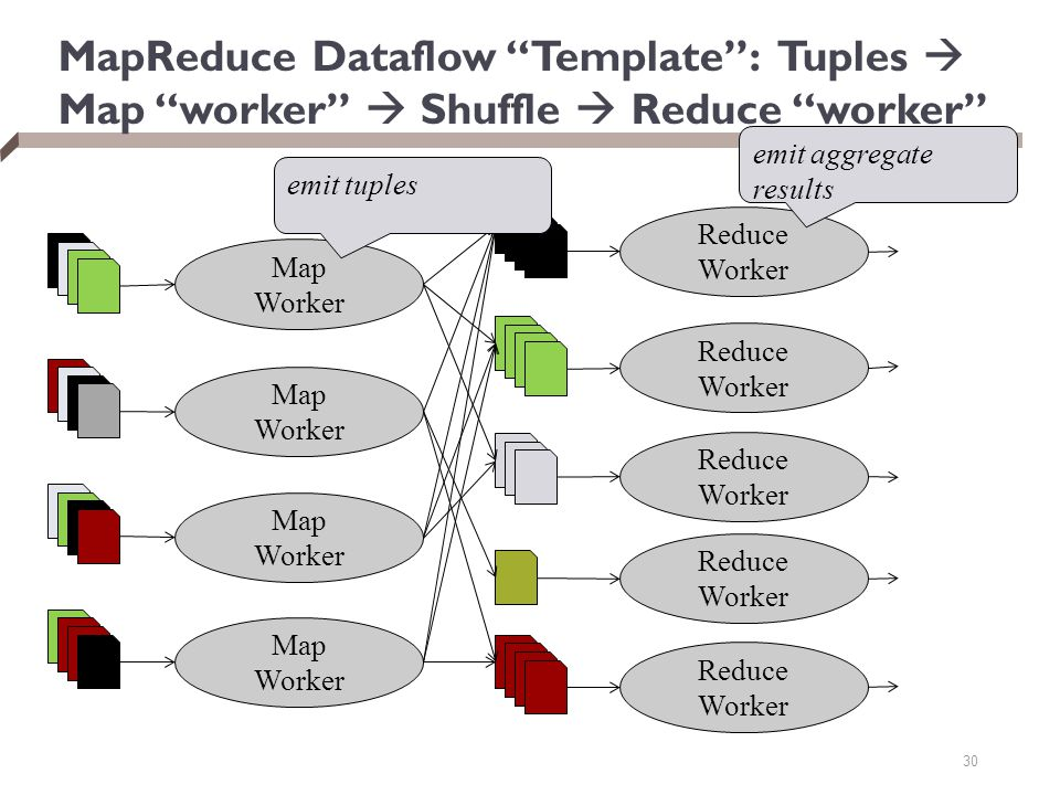 MapReduce Dataflow Template : Tuples  Map worker  Shuffle  Reduce worker 30 Map Worker Map Worker Map Worker Map Worker Reduce Worker Reduce Worker Reduce Worker Reduce Worker Reduce Worker emit tuples emit aggregate results