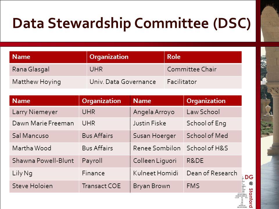 Data Stewardship Committee (DSC) NameOrganizationRole Rana GlasgalUHRCommittee Chair Matthew HoyingUniv. Data GovernanceFacilitator NameOrganizationNa