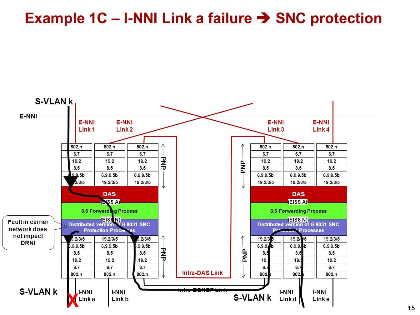 15 Example 1C – I-NNI Link a failure  SNC protection X S-VLAN k Fault in carrier network does not impact DRNI