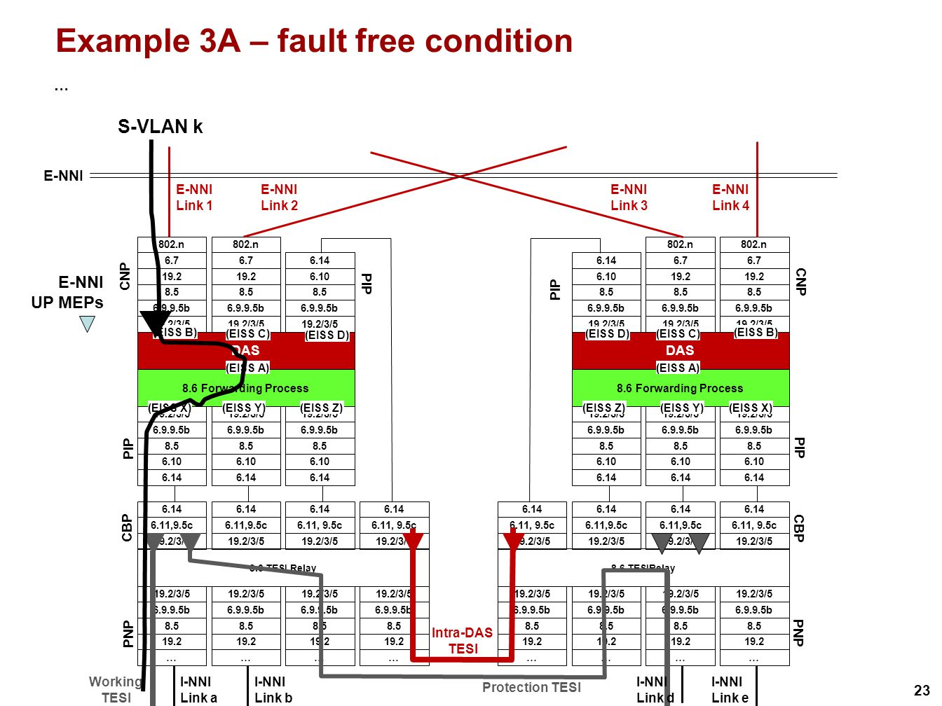 23 Example 3A – fault free condition … S-VLAN k