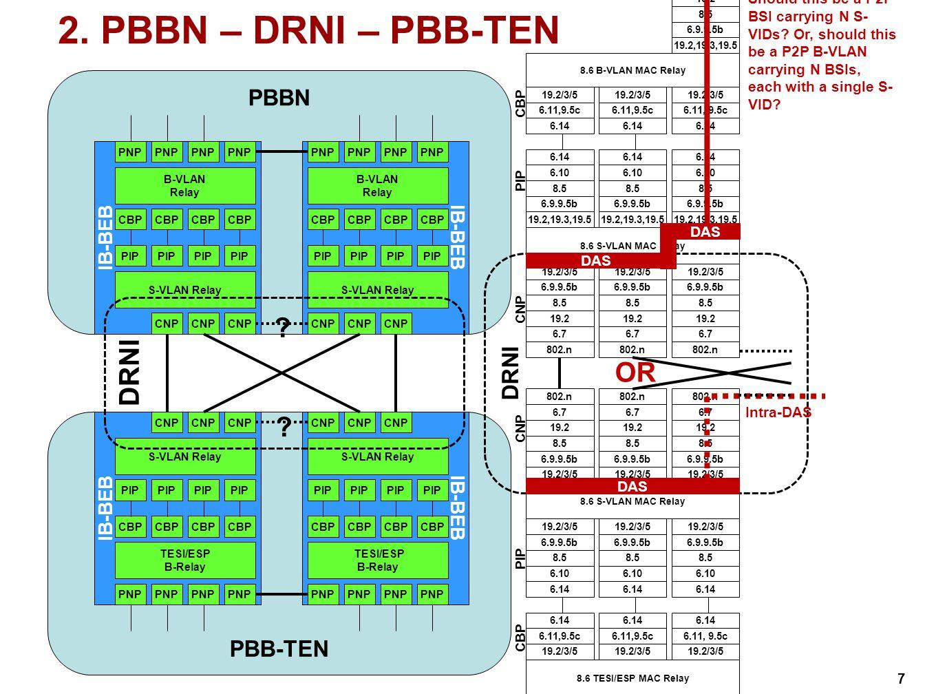 7 PBBN IB-BEB S-VLAN Relay B-VLAN Relay PNP IB-BEB S-VLAN Relay PIP B-VLAN Relay CBP PNP PBB-TEN IB-BEB 2.