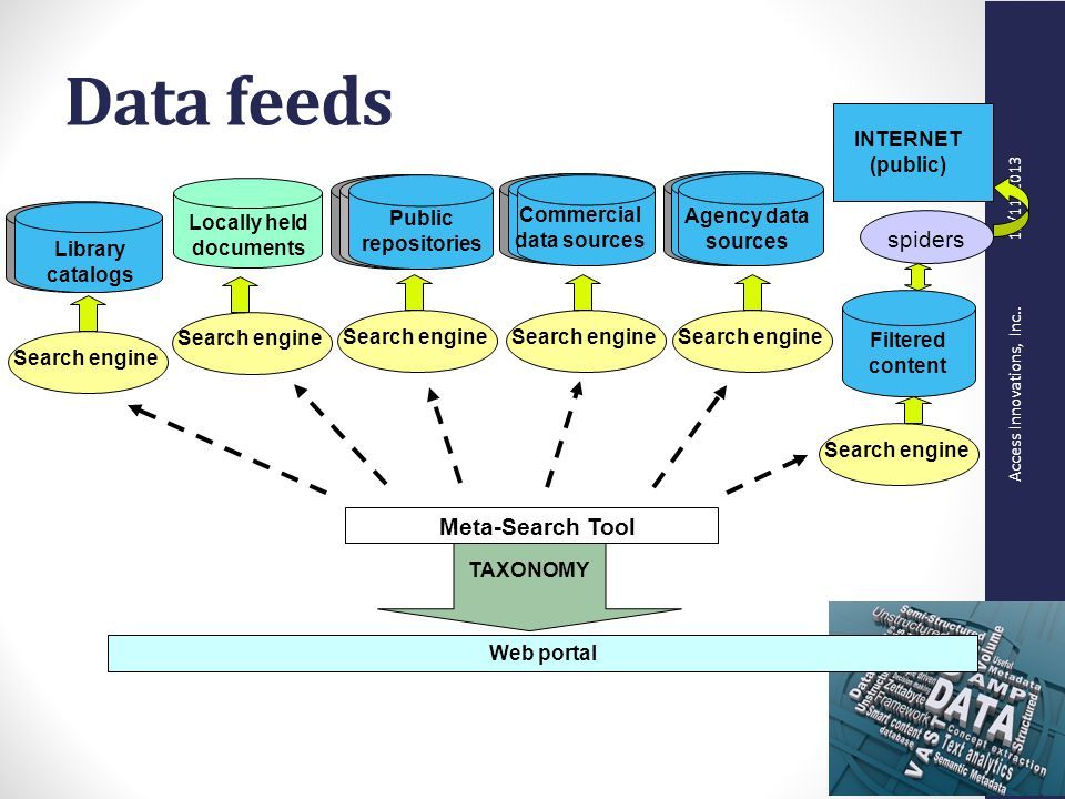 Access Innovations, Inc.. 12/11/2013 Data feeds Web portal Locally held documents Public repositories Commercial data sources Agency data sources INTE