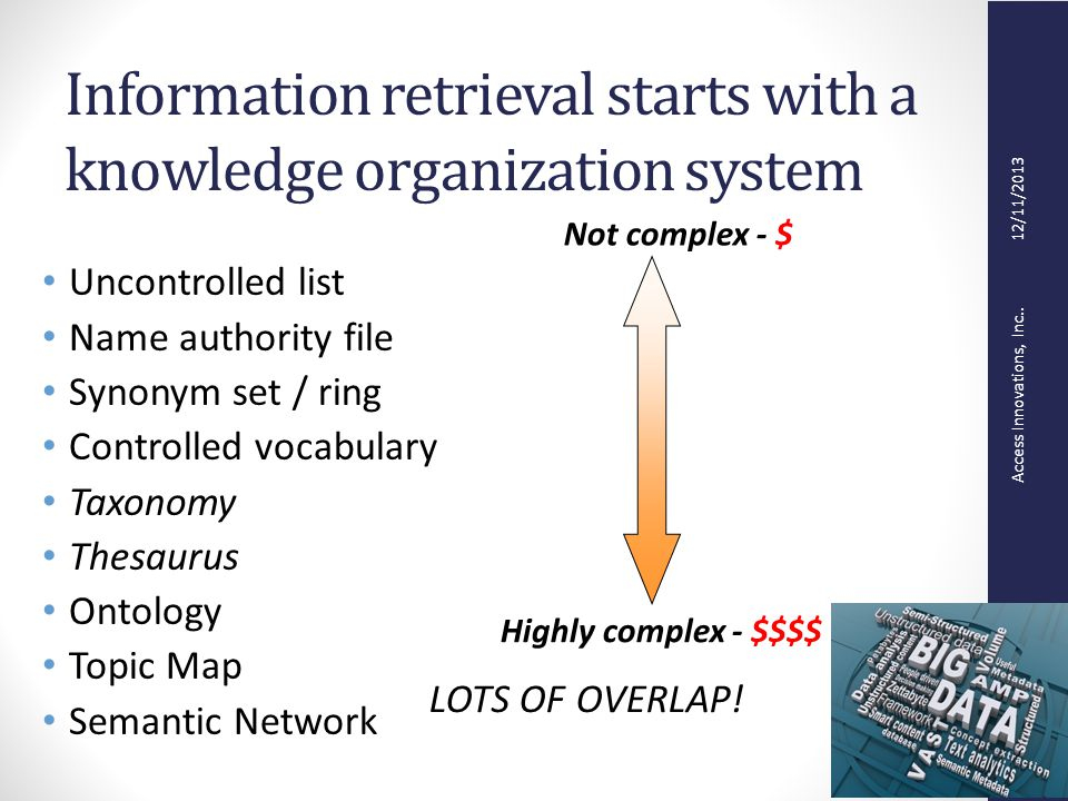 Access Innovations, Inc.. 12/11/2013 Information retrieval starts with a knowledge organization system Uncontrolled list Name authority file Synonym s