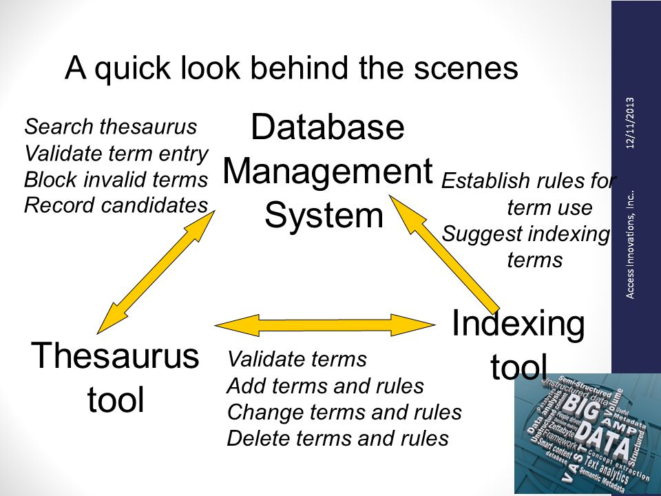 Access Innovations, Inc.. 12/11/2013 A quick look behind the scenes Database Management System Thesaurus tool Indexing tool Validate terms Add terms a