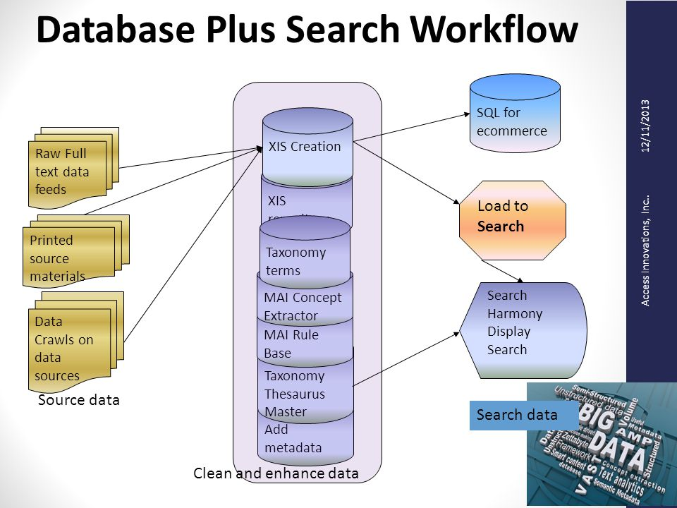Access Innovations, Inc.. 12/11/2013 Database Plus Search Workflow XIS repository Add metadata Taxonomy Thesaurus Master MAI Rule Base MAI Concept Ext