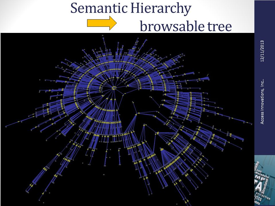 Access Innovations, Inc.. 12/11/2013 Semantic Hierarchy browsable tree