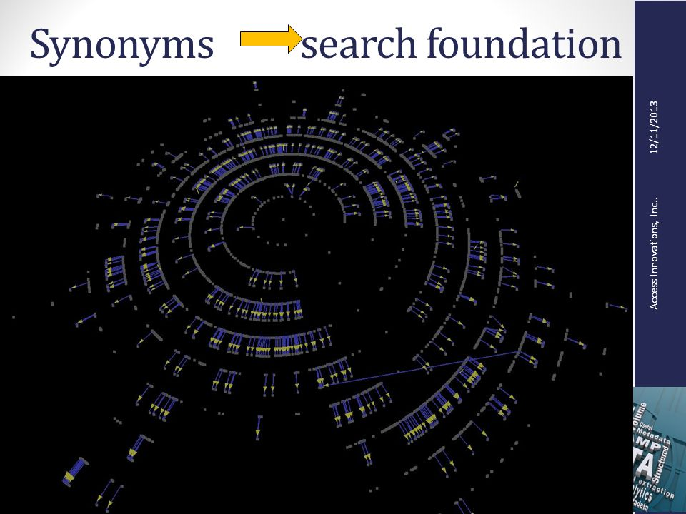 Access Innovations, Inc.. 12/11/2013 Synonyms search foundation