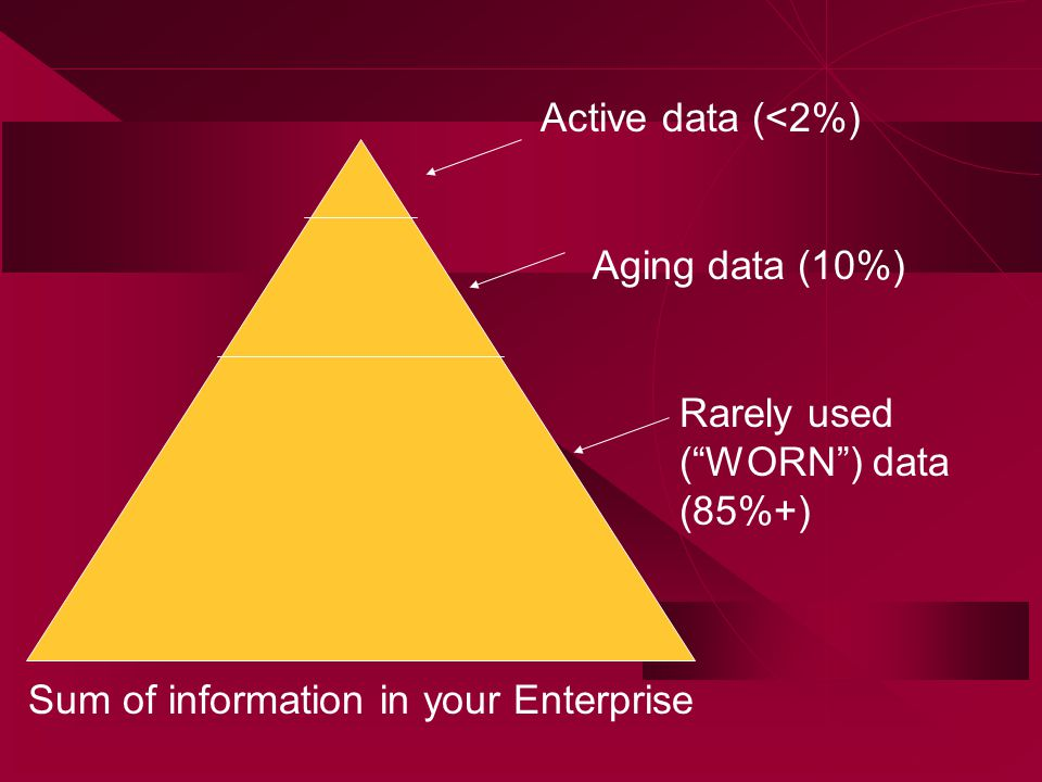 Active data (<2%) Sum of information in your Enterprise Rarely used ( WORN ) data (85%+) Aging data (10%)