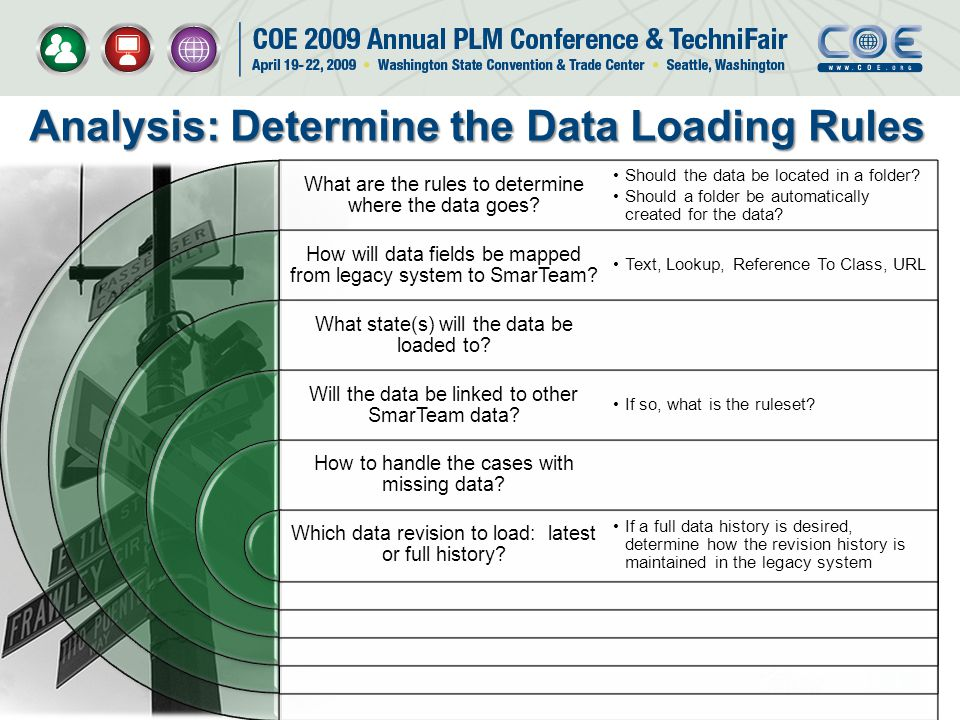 Analysis: Determine the Data Loading Rules Text, Lookup, Reference To Class, URL