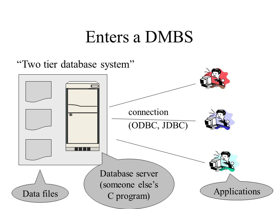 15 Enters a DMBS Data files Database server (someone else's C program) Applications connection (ODBC, JDBC) Two tier database system