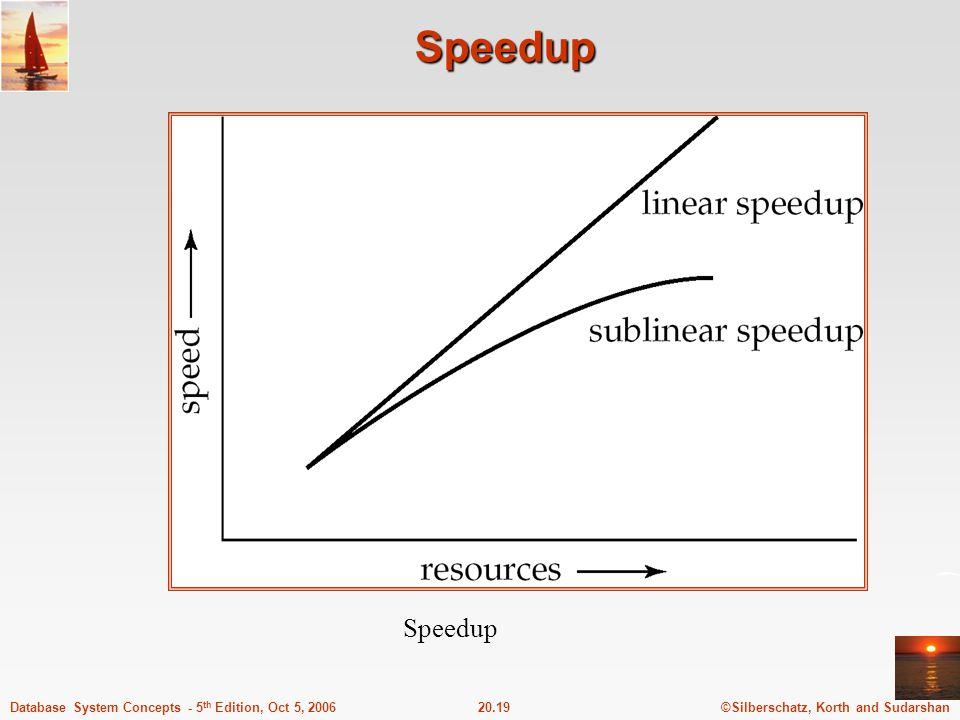 ©Silberschatz, Korth and Sudarshan20.19Database System Concepts - 5 th Edition, Oct 5, 2006 Speedup Speedup