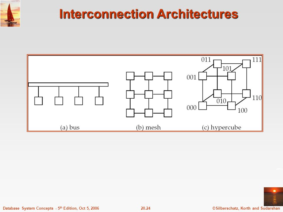©Silberschatz, Korth and Sudarshan20.24Database System Concepts - 5 th Edition, Oct 5, 2006 Interconnection Architectures