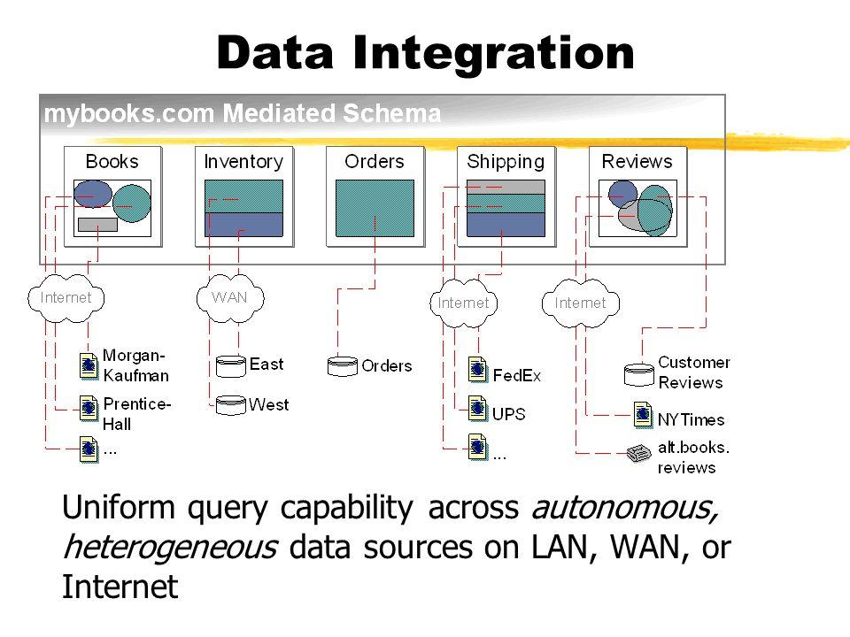 Data Integration Uniform query capability across autonomous, heterogeneous data sources on LAN, WAN, or Internet