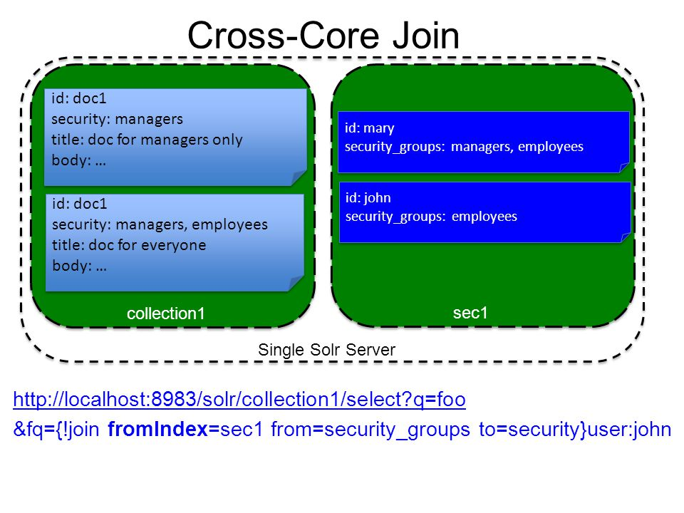 Cross-Core Join http://localhost:8983/solr/collection1/select?q=foo &fq={!join fromIndex=sec1 from=security_groups to=security}user:john id: doc1 secu