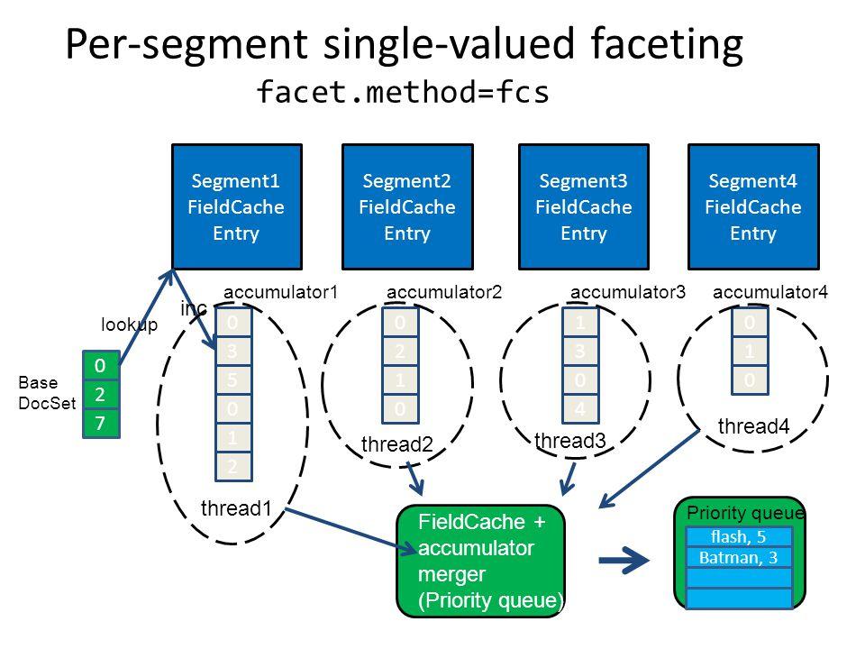 Segment1 FieldCache Entry Segment2 FieldCache Entry Segment3 FieldCache Entry Segment4 FieldCache Entry 0 2 7 0 3 5 0 1 2 0 2 1 0 1 3 0 4 0 1 0 Priority queue Batman, 3 flash, 5 Base DocSet lookup inc accumulator1accumulator2accumulator3accumulator4 FieldCache + accumulator merger (Priority queue) thread1 thread2 thread3 thread4 Per-segment single-valued faceting facet.method=fcs