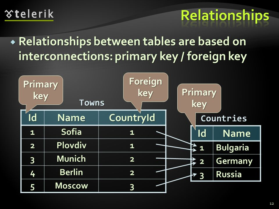  Relationships between tables are based on interconnections: primary key / foreign key 12IdName CountryId 1Sofia1 2Plovdiv1 3Munich2 4Berlin2 5Moscow3 IdName1Bulgaria 2Germany 3Russia Towns Countries Primary key Foreign key