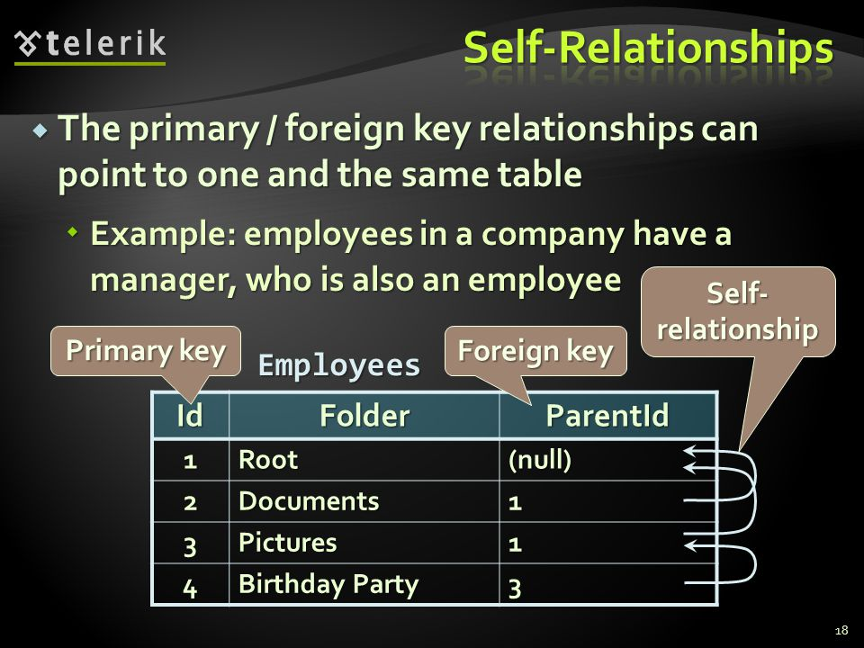  The primary / foreign key relationships can point to one and the same table  Example: employees in a company have a manager, who is also an employee 18IdFolderParentId1Root (null) 2Documents1 3Pictures1 4 Birthday Party 3 Employees Primary key Foreign key Self- relationship