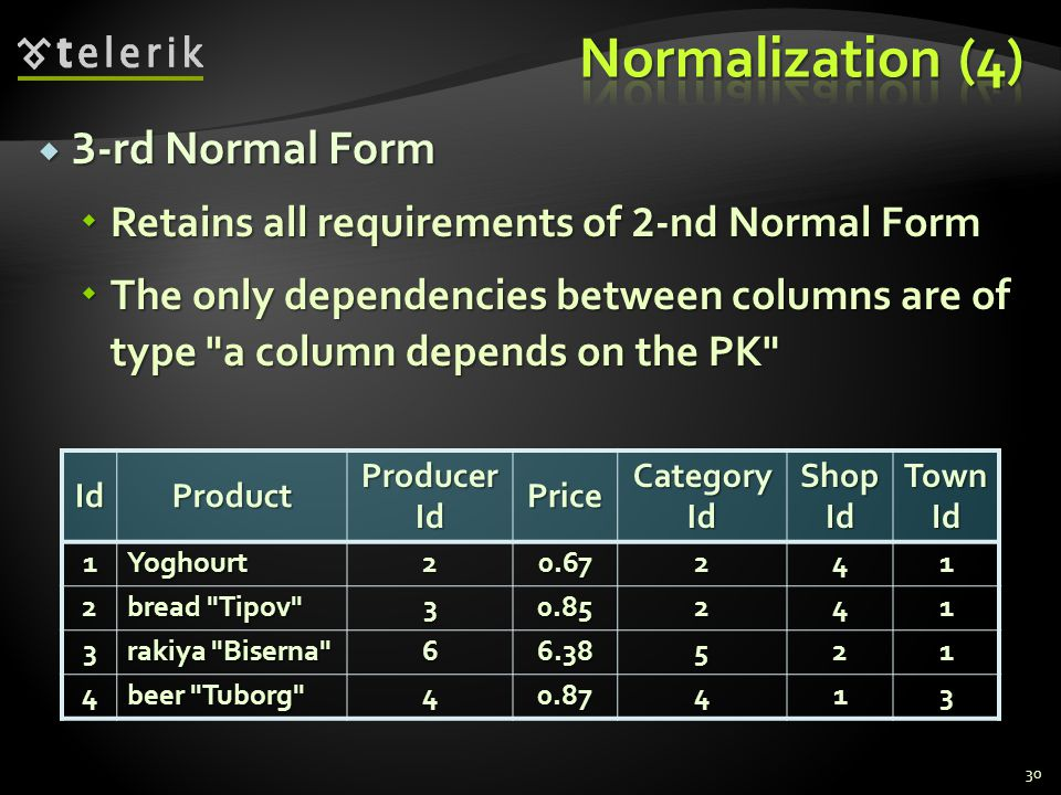  3 -rd Normal Form  Retains all requirements of 2 -nd Normal Form  The only dependencies between columns are of type a column depends on the PK 30IdProduct Producer Id Price Category Id Shop Id Town Id 1Yoghourt20.67241 2 bread Tipov 3 0.85 241 3 rakiya Biserna 6 6.38 521 4 beer Tuborg 4 0.87 413